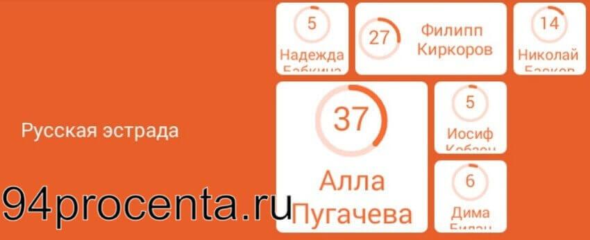 Русская эстрада - 94 процента
